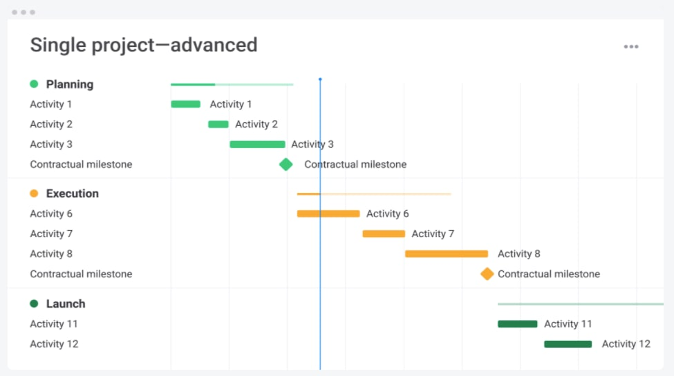 Image of a project view in monday.com showing activities planned over time