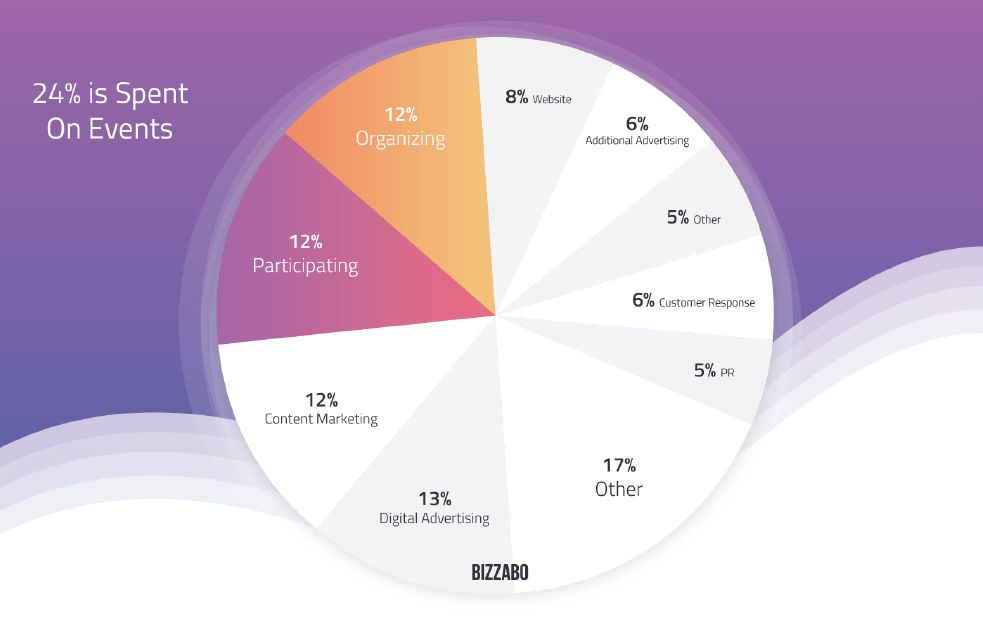 Pie graph on annual budgets on live events