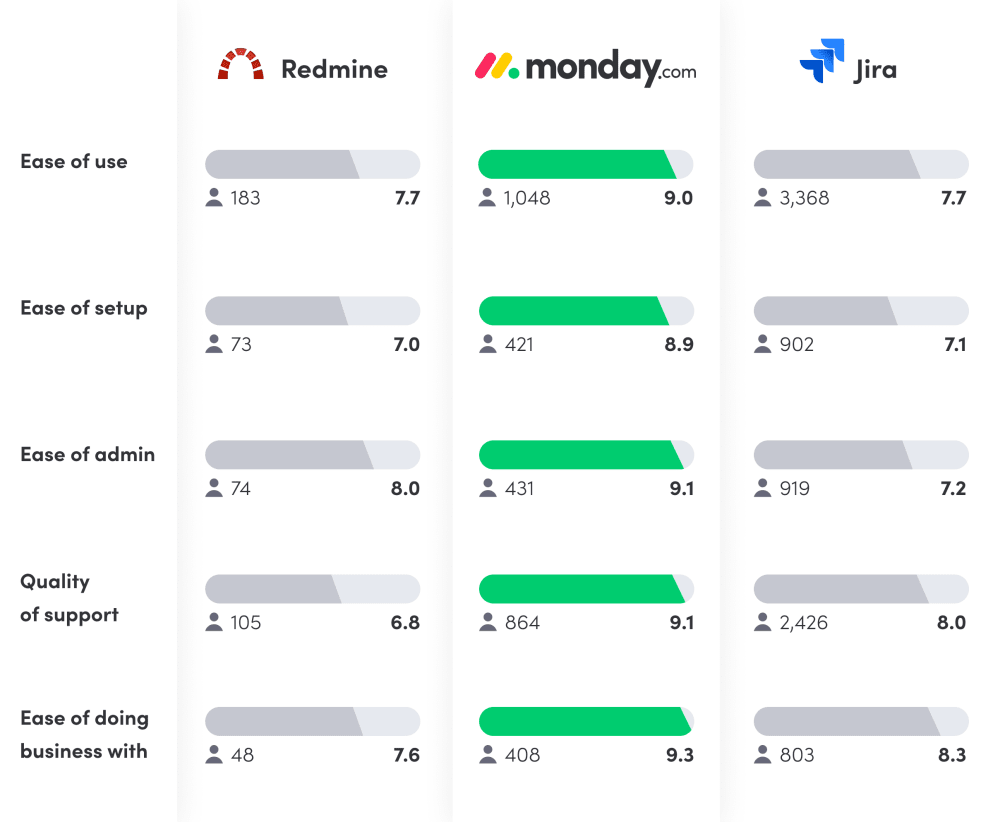 Redmine vs. Jira vs. monday.com