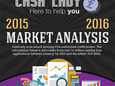 CashLady: Payday Loan Market Analysis 2017