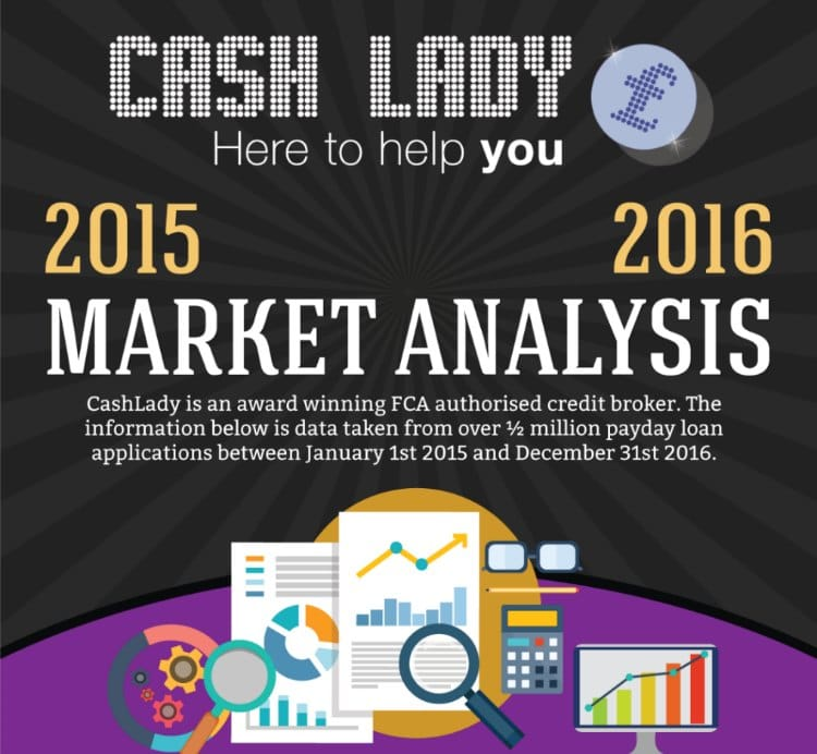 CashLady Payday Loan Sector Analysis
