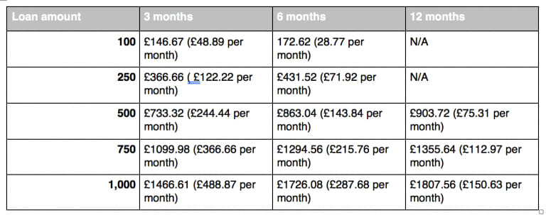 PaydayUK table of borrowing