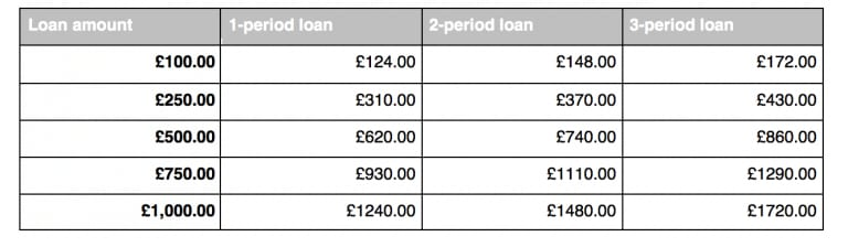 QuickQuid table of borrowing