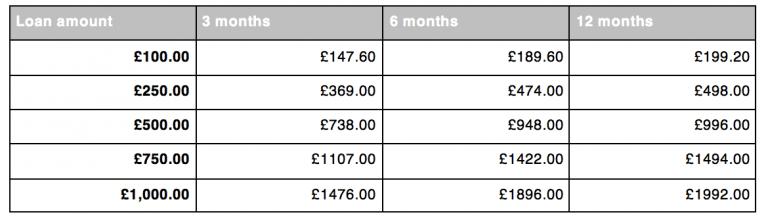 Satsuma loans table of borrowing