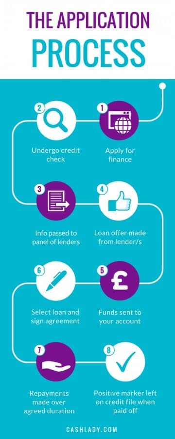 loan application process