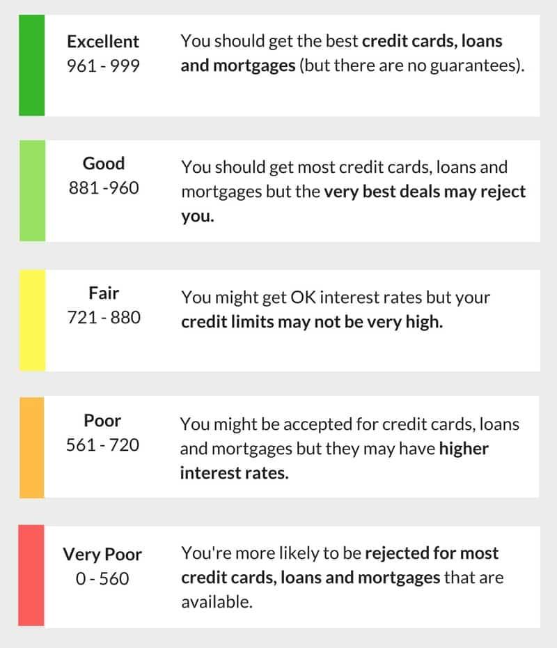 credit score instant loans