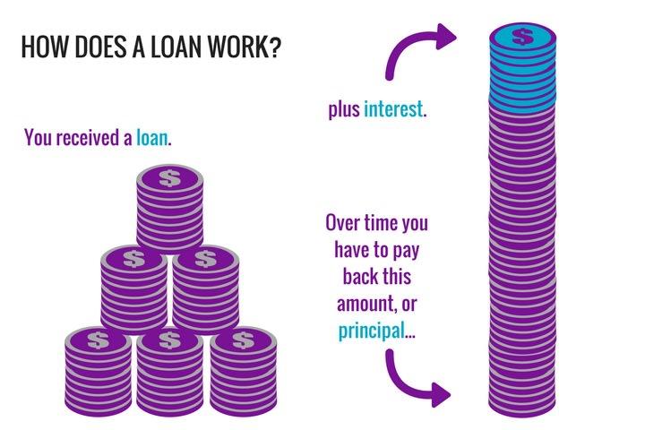 how does a loan work cashlady guides. Black Bedroom Furniture Sets. Home Design Ideas