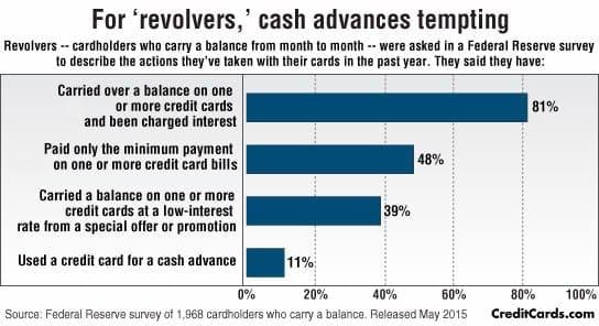 instant loans alternatives