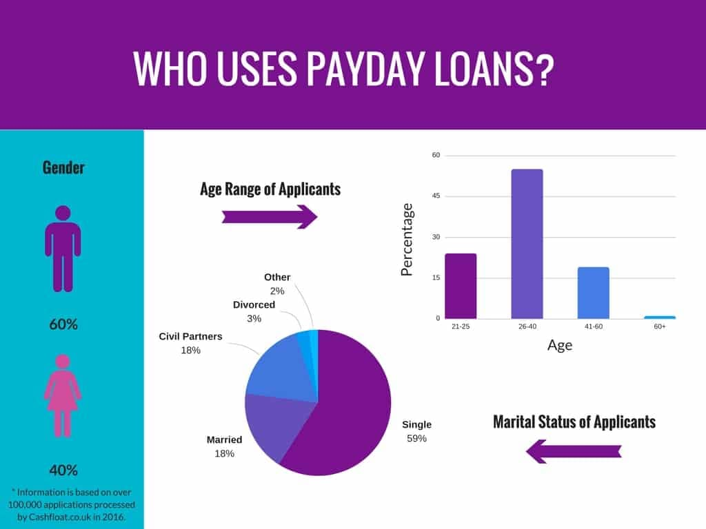 What are instant loans?