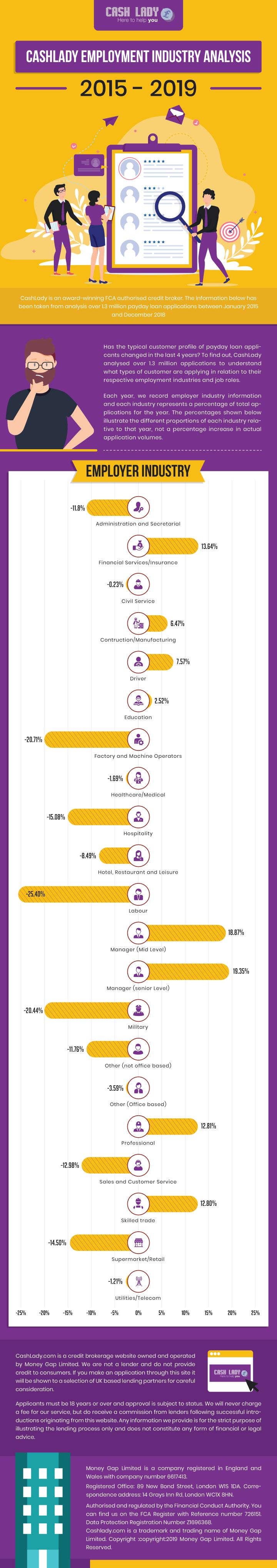 UK Employment Industry Analysis for Short Term Loans 2015-2019 Infographics