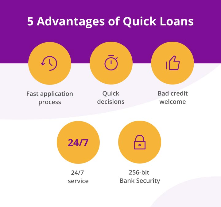 an inforgraphic showing advantages of quick loans