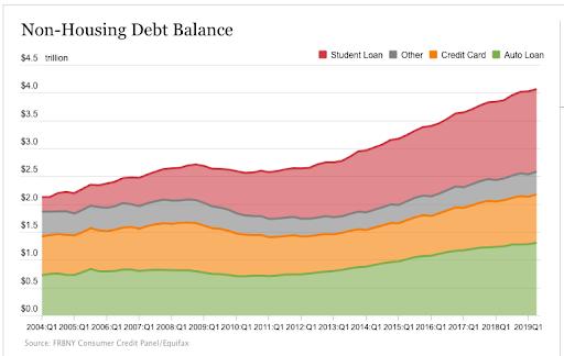 Non-Housing Debt Balancing