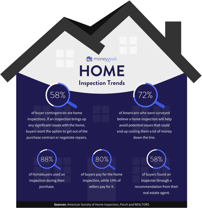 Home Inspection Trends Statistics