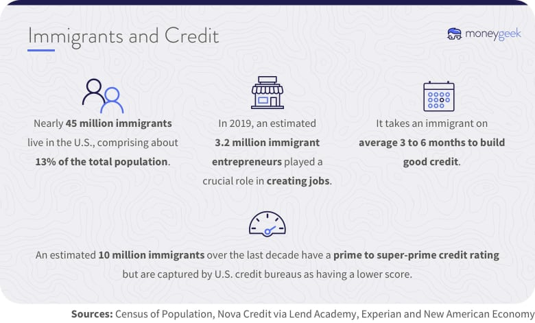 Statistics on immigrants and credit-building