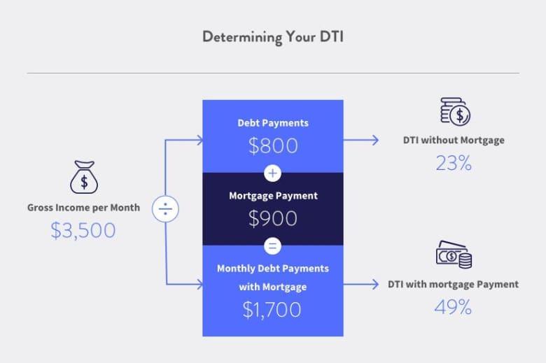 determining your dti
