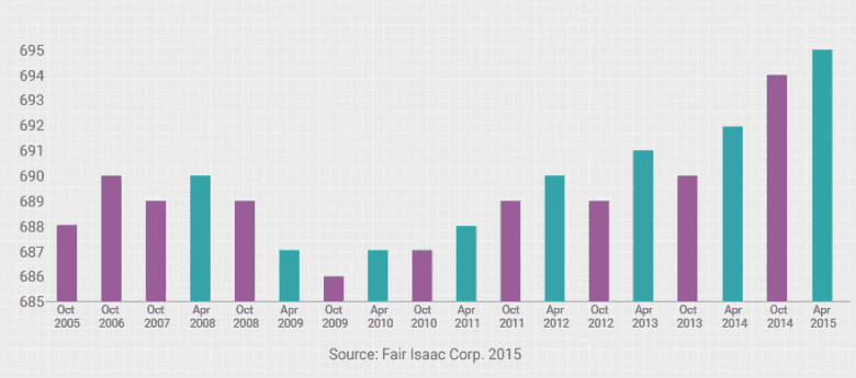Average FICO Score Over the Last 10 Years