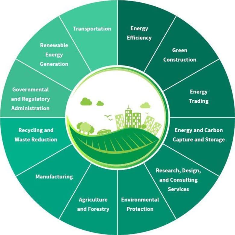 green industry consists of twelve major sectors