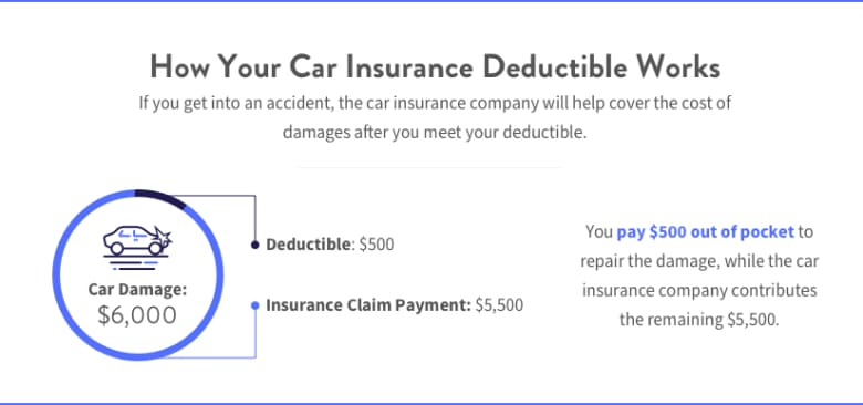 Car Insurance Deductible: What Is It and How Does it Work ...