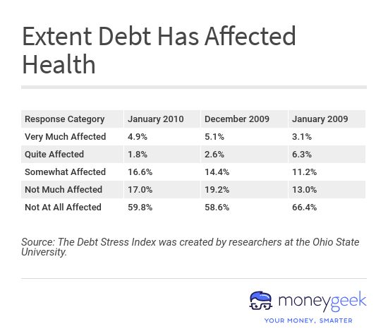 Extent Debt Has Affected Health