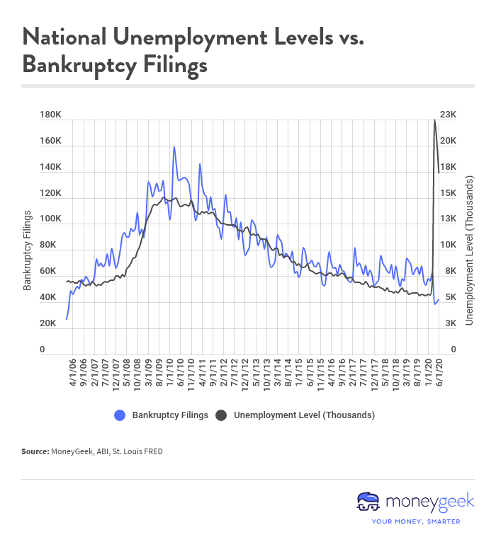 Graph of National Unemployment Levels versus Bankruptcy Filings