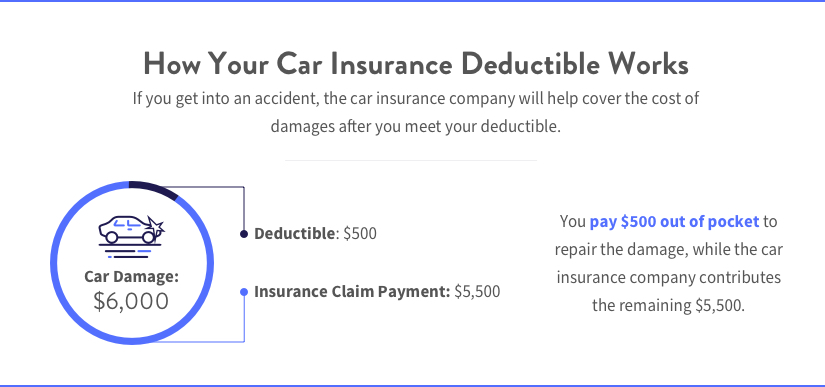 An infographic explaining that car insurance pays the difference between the damage to your vehicle after you meet your deductible.