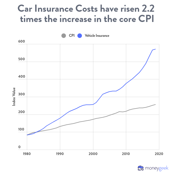 Car insurances costs have risen 2.2x the increase of the overall consumer price index.