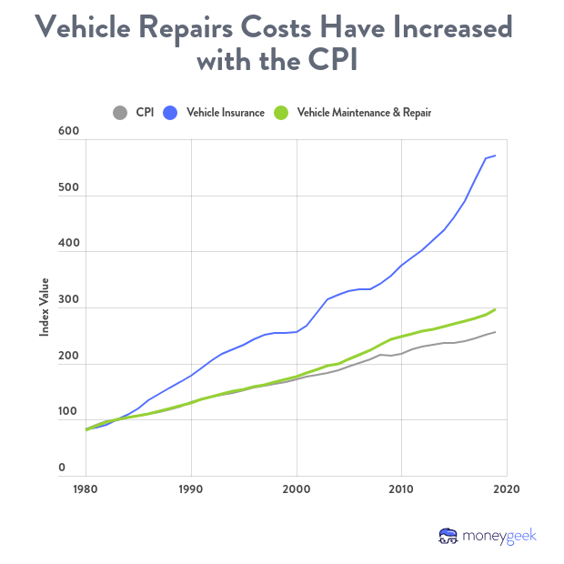 The costs of vehicle repairs and maintenance have grown at the rate of the overall CPI index.