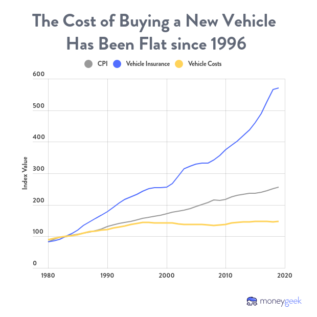 The cost of buying a new vehicle has been flat since 1996.