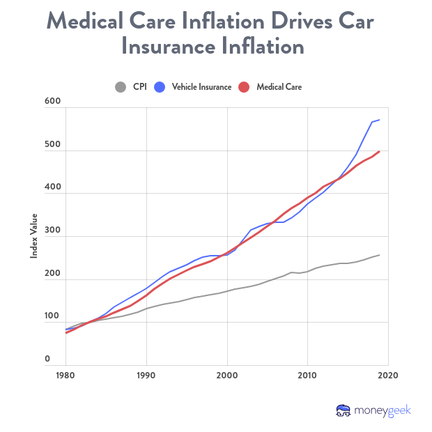 The inflation of medical care is closely correlated to the inflation of auto insurance costs, much higher than the overall CPI.