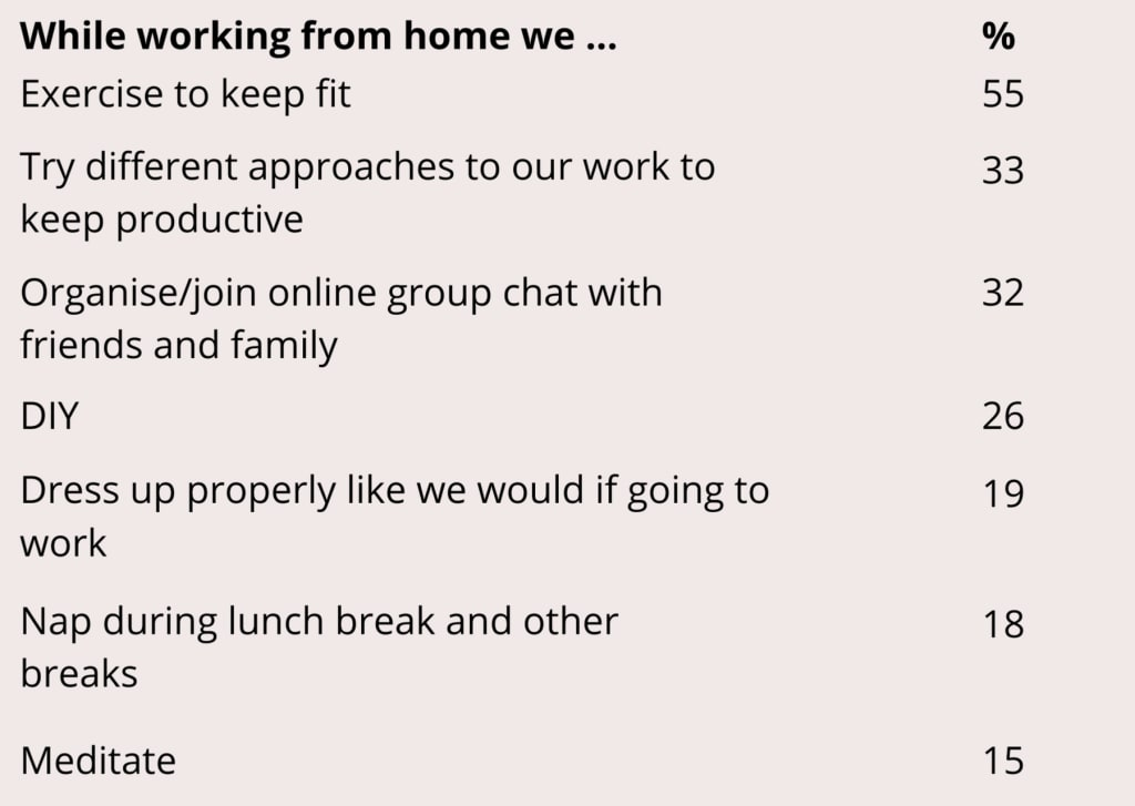 Working from home habits table
