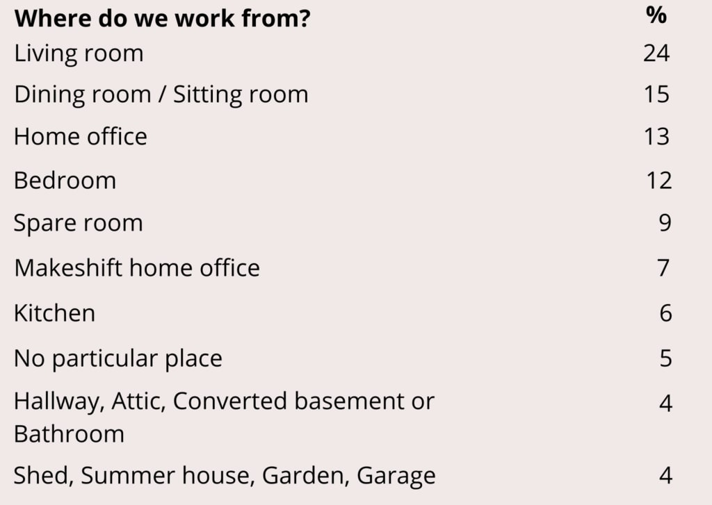 Table showing where people are working from within their homes