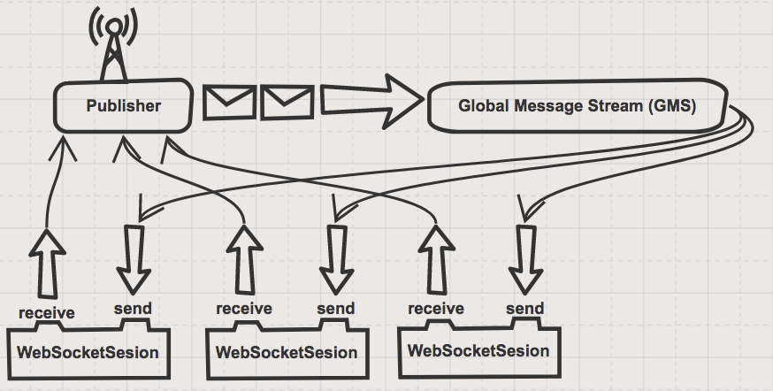 How To Build a Chat App Using WebFlux, WebSockets & React