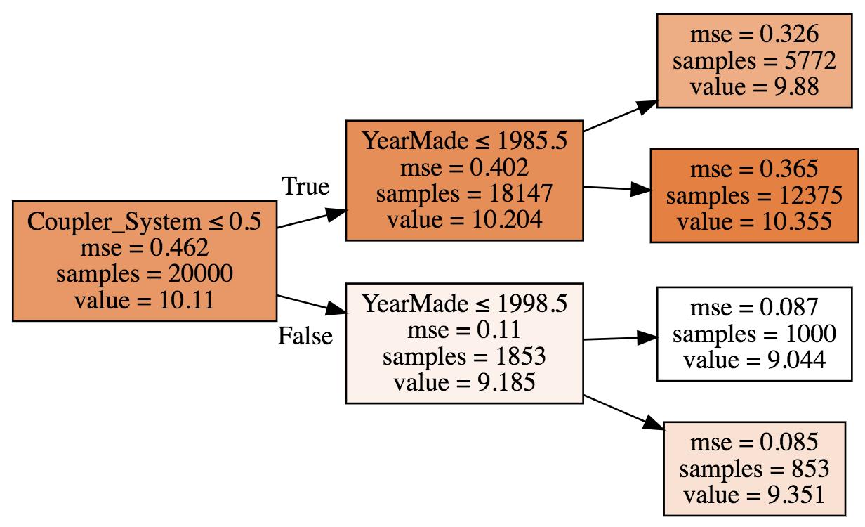 Sample decision tree