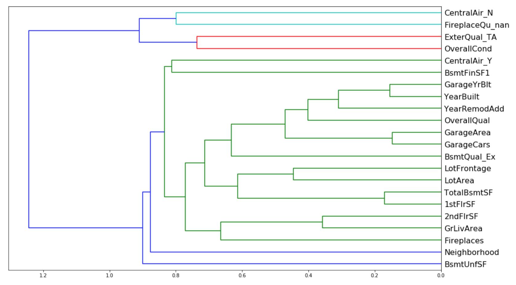 Rank correlation plot