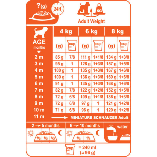 Royal Canin Miniature Schnauzer Junior Dog Food