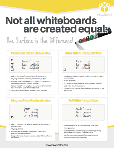 Download Whiteboard Surface Comparison