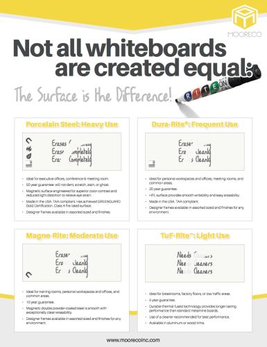 Download Whiteboard Surface Comparison