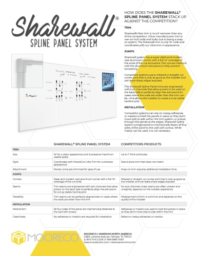 Download Sharewall Spline Panel System