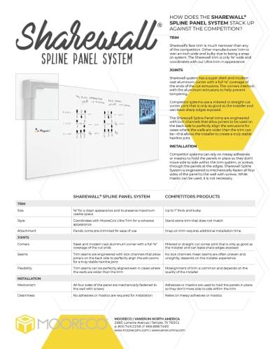 Download Sharewall Spline Panel System