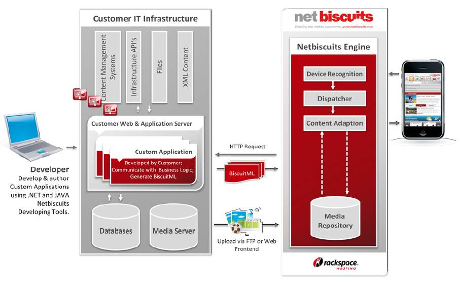 Netbiscuits Architecture