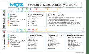 SEO cheatsheets