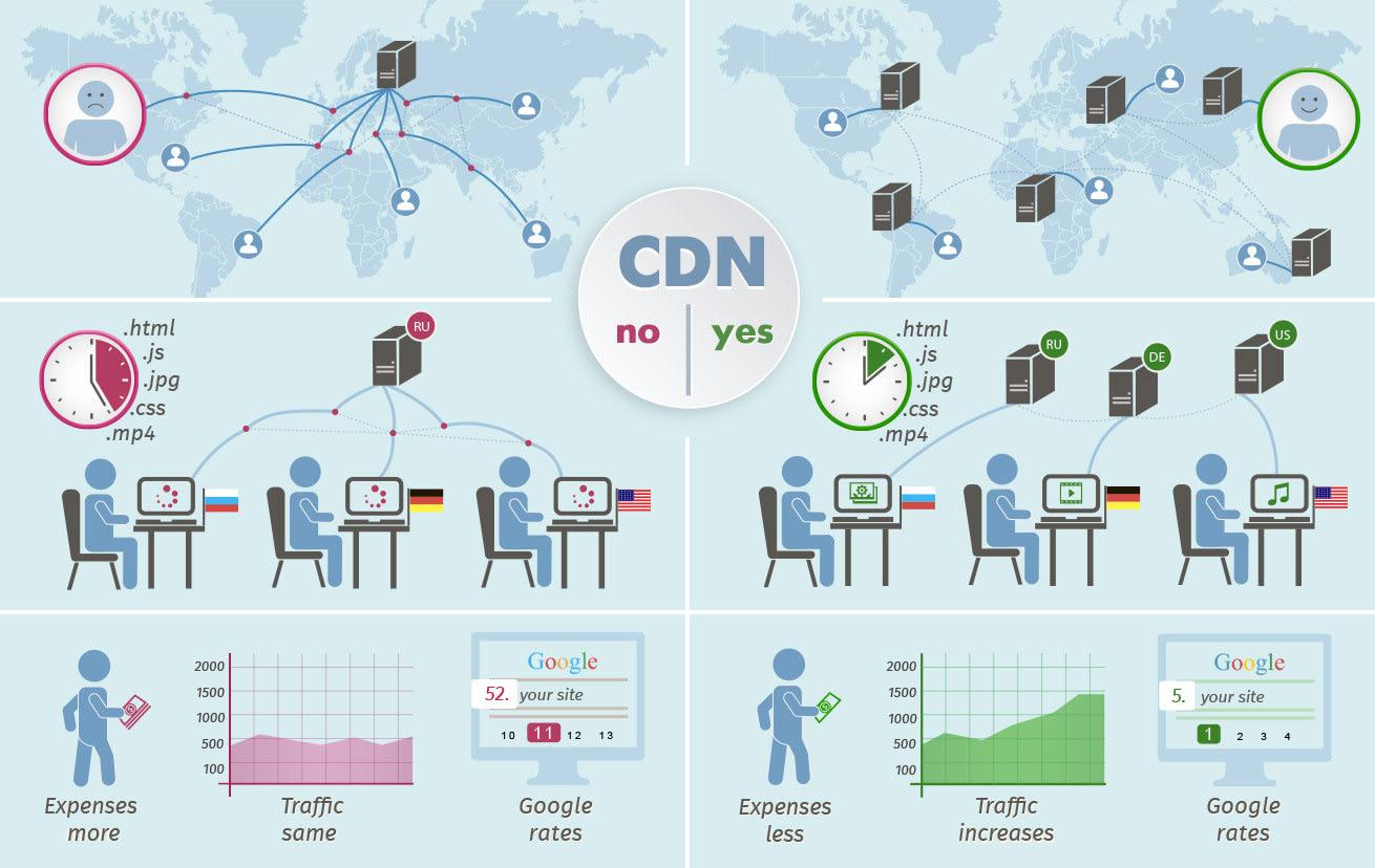 What is a CDN service
