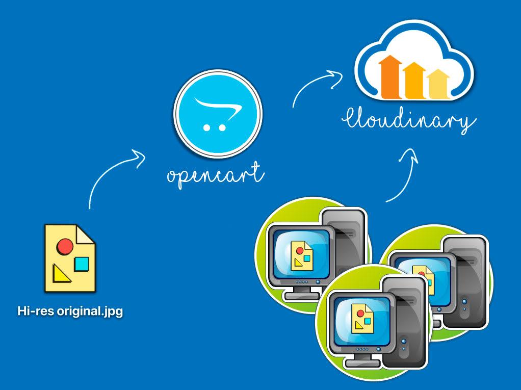 Opencart Cloudinary image CDN