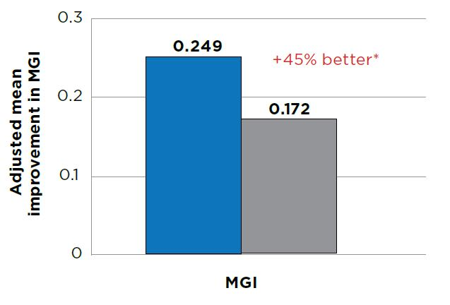 Analysis of Covariance Summary for gingivitis (MGI). Improvement from baseline at Month 2