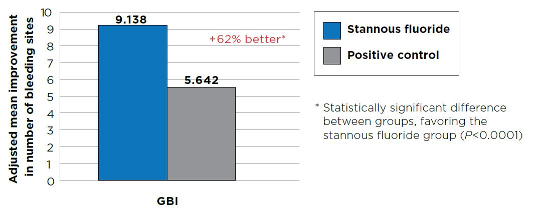 Analysis of Covariance Summary for number of bleeding sites. Improvement from baseline at Month 2