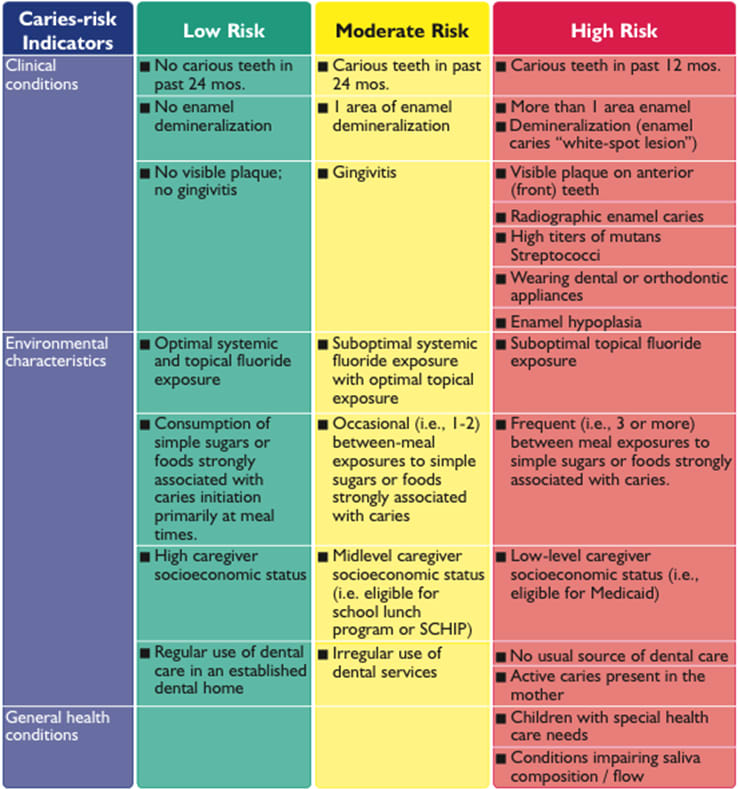 Figure 15 is a table of caries risk indicators and their associated risk levels