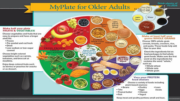 Image 16: MyPlate for Older Adults