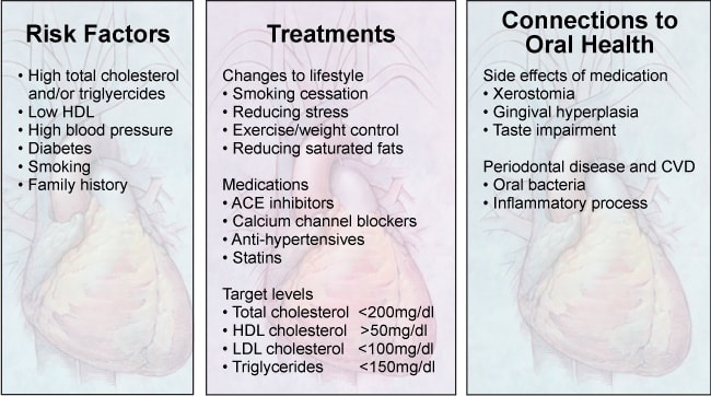 Image: Cardiovascular Disease – Risk Factors, Treatments and Connections to Oral Health.