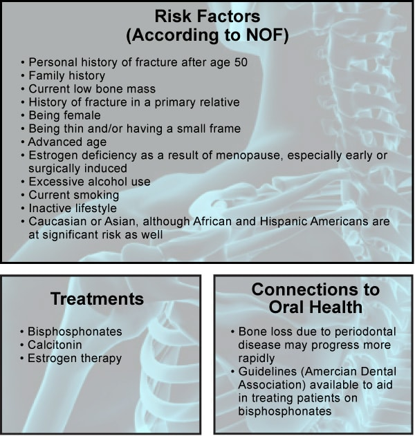 Image: Osteoporosis – Risk Factors, Treatments and Connections to Oral Health.