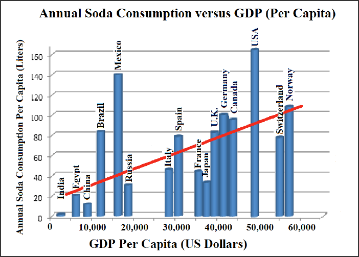 Figure 1 - Global Soda Consumption vs GDP (per capita)